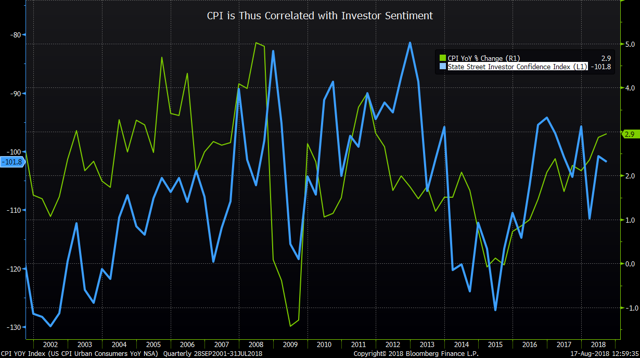 CPI Is Correlated to Investor Sentiment