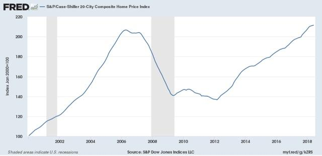 Housing Unaffordability Exacerbated As Prices Continue To Rise; Expect Further Pressure On Sales