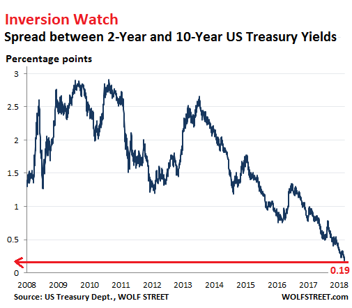 U S Yield Curve Looks Hell Bent On Inverting Flattest Since