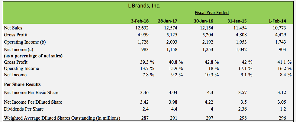 L Brands Why Shares Are Down 72 From All Time Highs L Brands