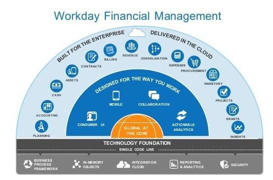 Workday's Business Model Strengths And Risks - Workday, Inc  (NASDAQ