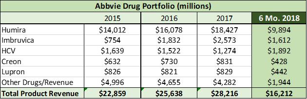 Celgene Vs Abbvie The 2 Cheapest Large Cap Pharma Stocks Abbvie