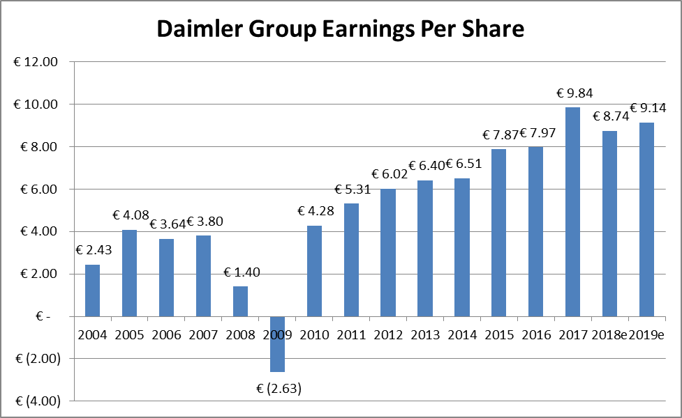 Daimler Ag Huge Margin Of Safety At 65x Earnings And A 20 Fcf