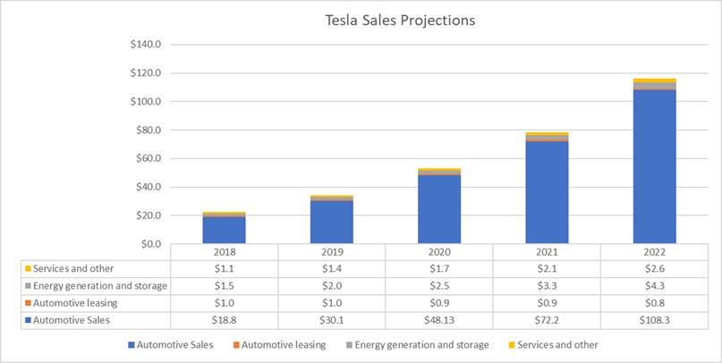 Tesla In 2022 - Tesla, Inc  (NASDAQ:TSLA) | Seeking Alpha