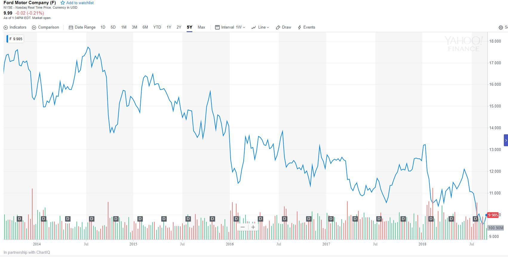 There is little doubt that ford motor company nysef has been under pressure for a while if we look at a stock chart over the last five years