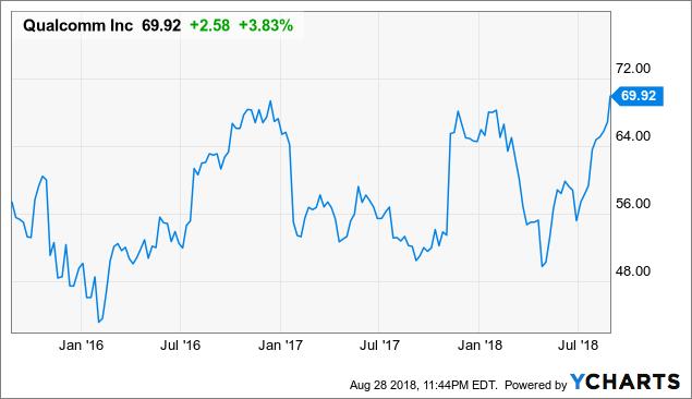 Qualcomm Stock Quote Classy Qualcomm Immediate Boost Qualcomm Inc NASDAQQCOM Seeking Alpha