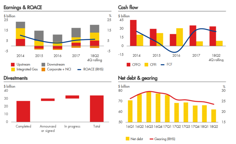 Royal Dutch Shell The Investment Of The Next Decade Royal Dutch