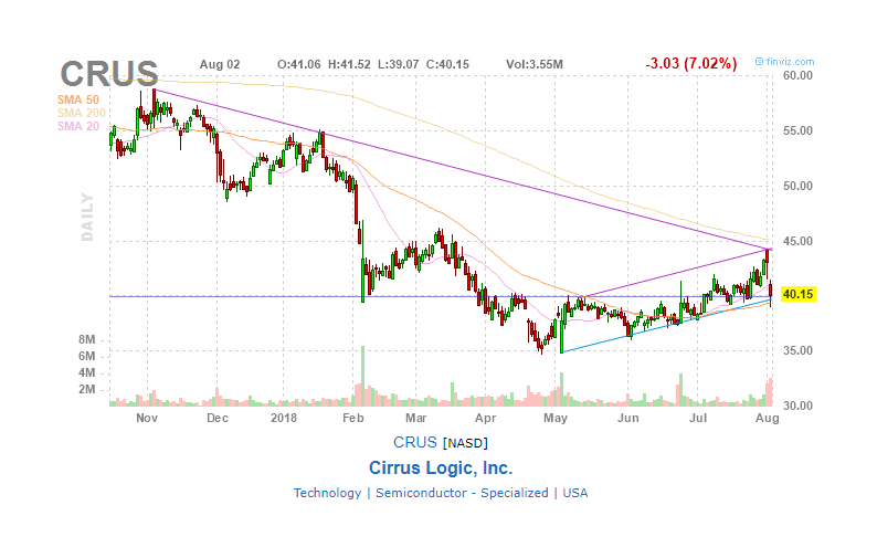 Temporary Stagnation At Cirrus Logic Cirrus Logic Inc Nasdaq