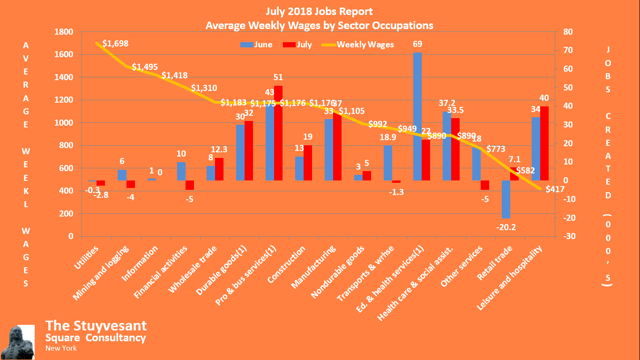 0718 Jobs Creation by Avg. Weekly Wages