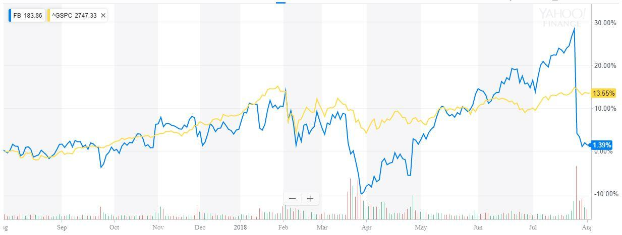 facebook looks like a buying opportunity facebook nasdaq fb