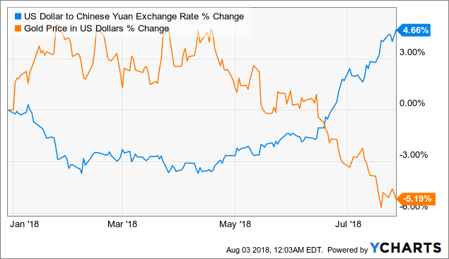 Us Dollar To Chinese Yuan Exchange Rate Data By Ycharts Chart