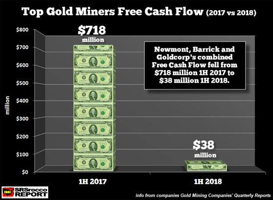 Top Gold Miners Free Cash Flow (2017 vs 2018)