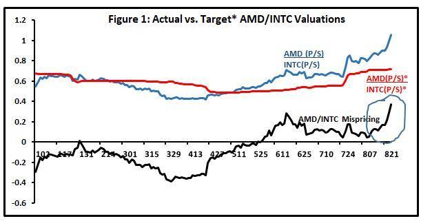 Intel, AMD, Nvidia: A 3-Way Valuation - Advanced Micro