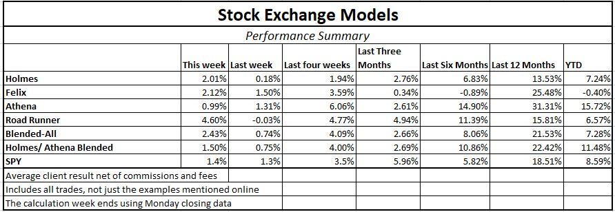 Arizet QuantumStocks | A.I. Generated Stock Picks