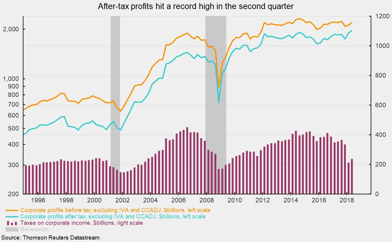 pictures US GDP shows that the consumer is winning