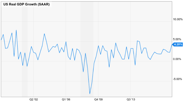 U.S. GDP growth, 20y