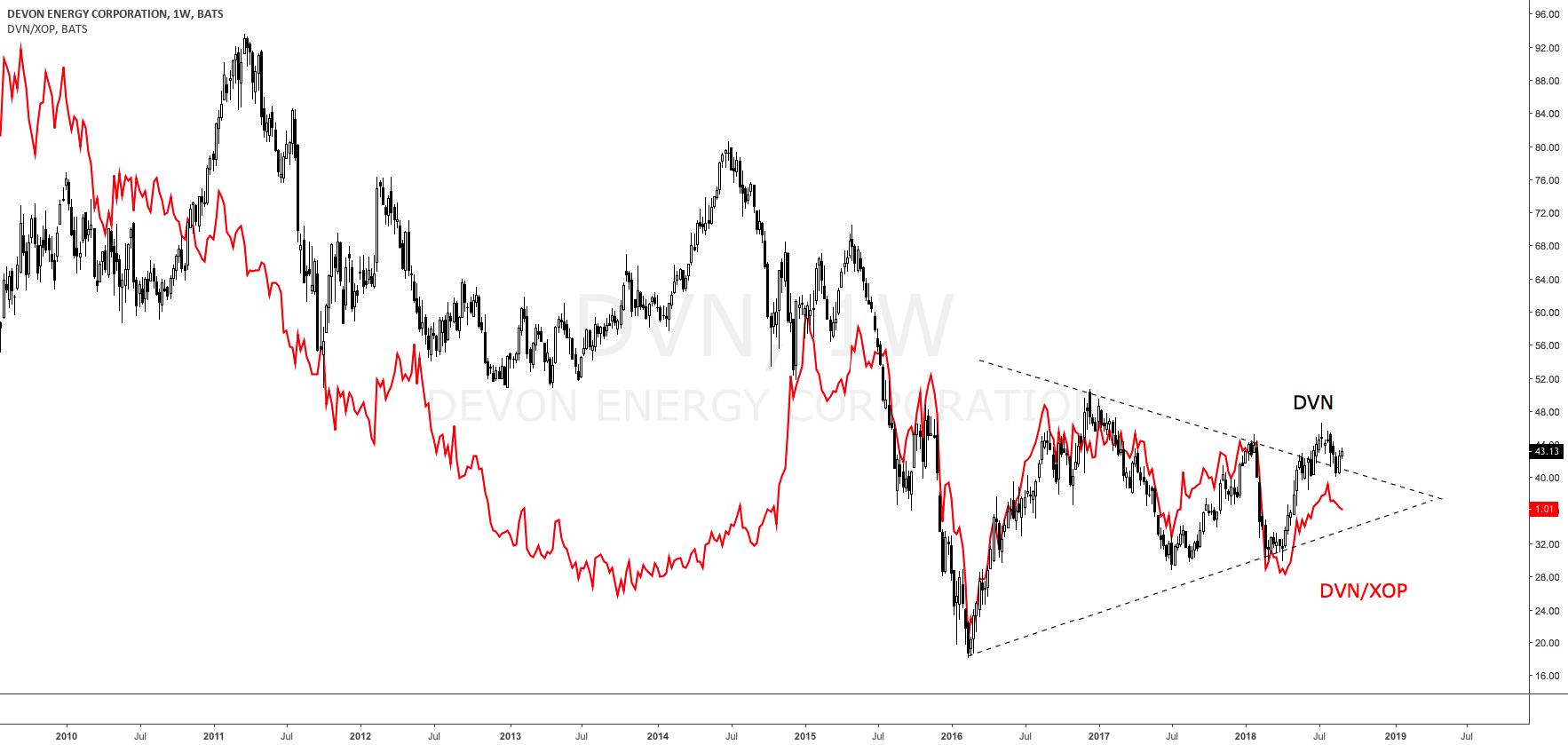 Devon Energy - Next Target: $50 - Devon Energy Corporation (NYSE:DVN
