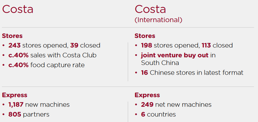 costa coffee distribution channels