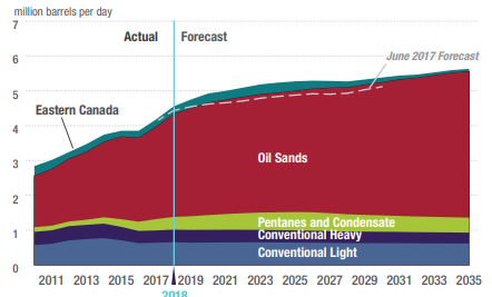 Canadian oil production forecast