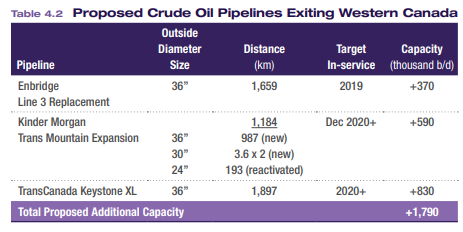 Proposed crude oil pipelines exiting Western Canada