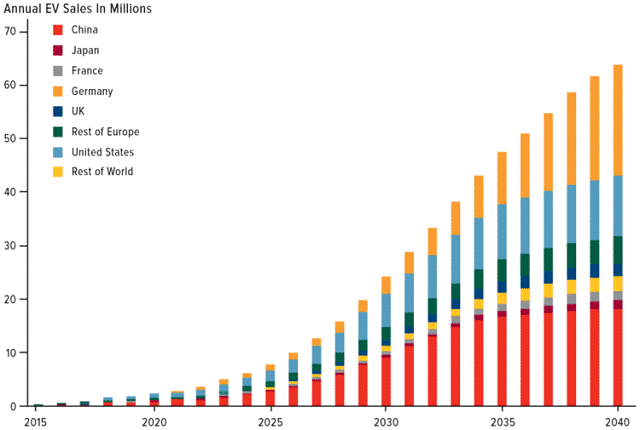 Projected global electric vehicle sales 2040
