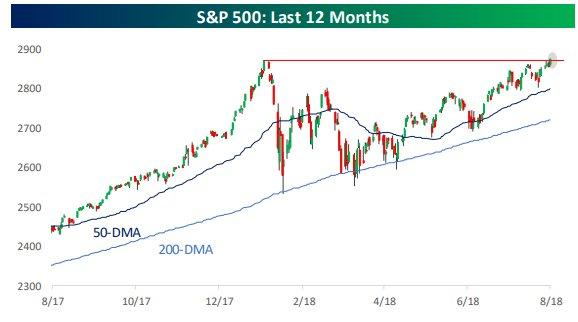 S&P 500 Weekly Update: The Rally Continues With Fresh Record Highs