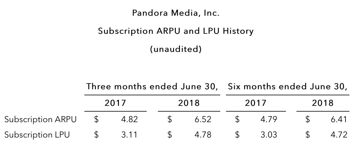 Pandora Morphing Into A Value Rebound Play Pandora Media Nysep