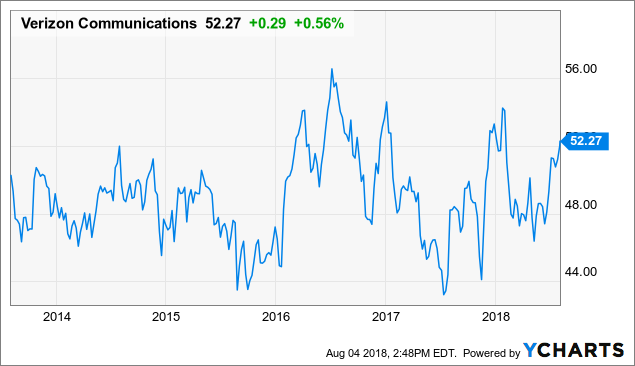 Once In A Generation Dividend Hike Coming From Verizon Verizon