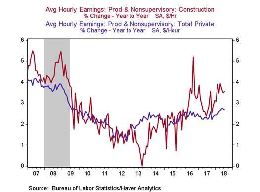 Construction Wage Growth