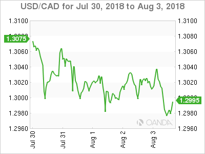 Canadian dollar weekly graph July 30, 2018