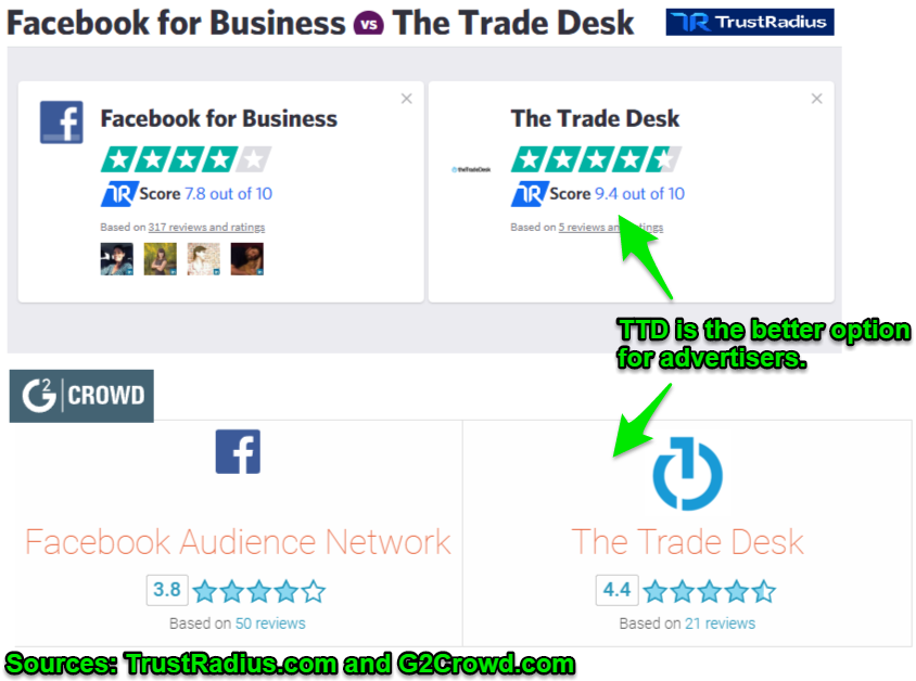 Can The Trade Desk Be A Viable Value Investment? - The Trade
