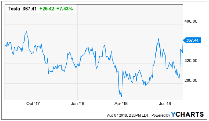 Why Elon Musk Desperately Needs Tesla Stock To Stay Above