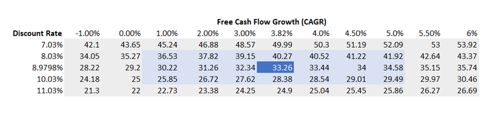 Equinor DCF Model: Cash Flow And Production Inspire Confidence