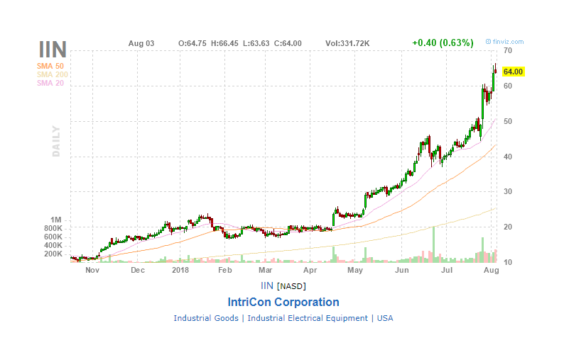Intricon Goes Parabolic On The Coatails Of Medtronic Intricon