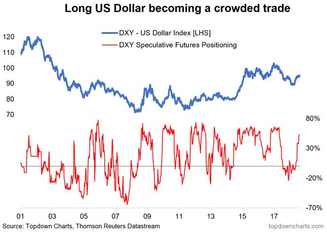 US dollar speculative futures positioning indicator