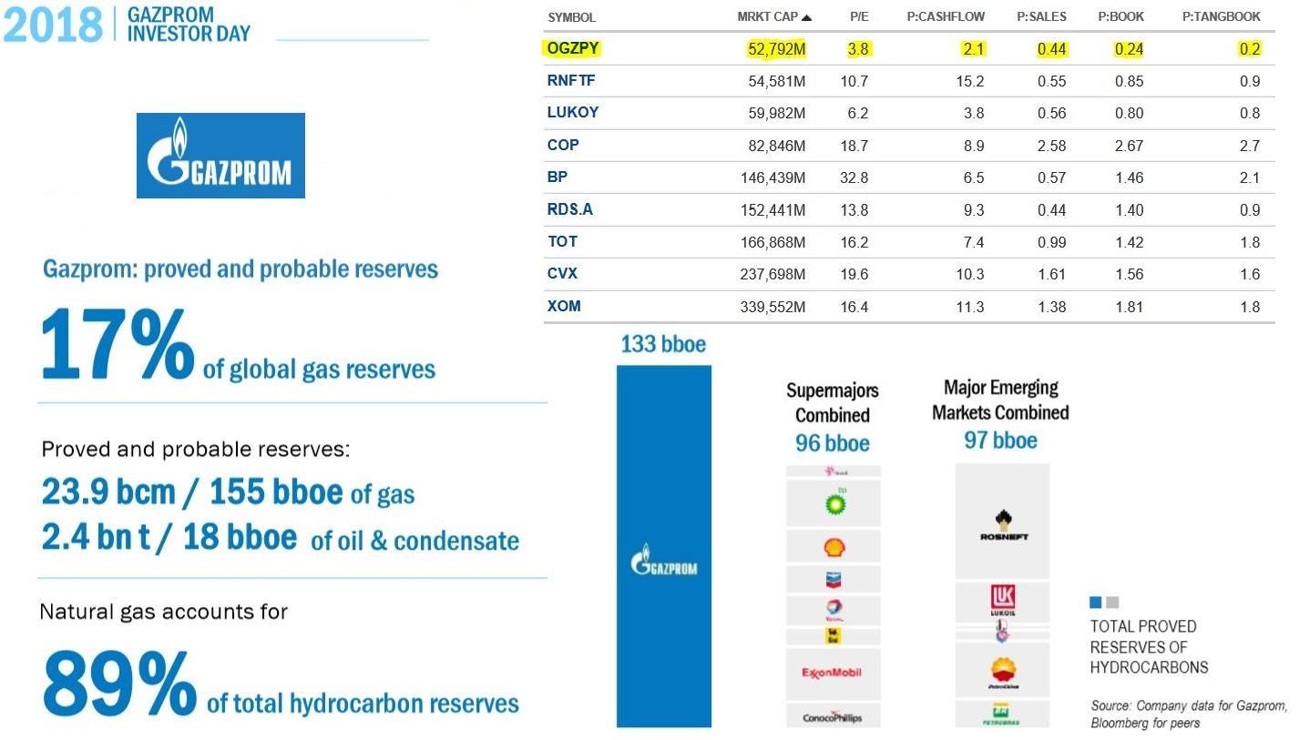 Gazprom Shares: Forecast for 2019 76