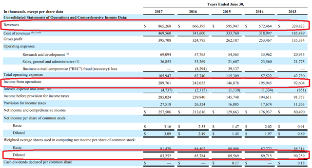 Ubiquiti income statement extract
