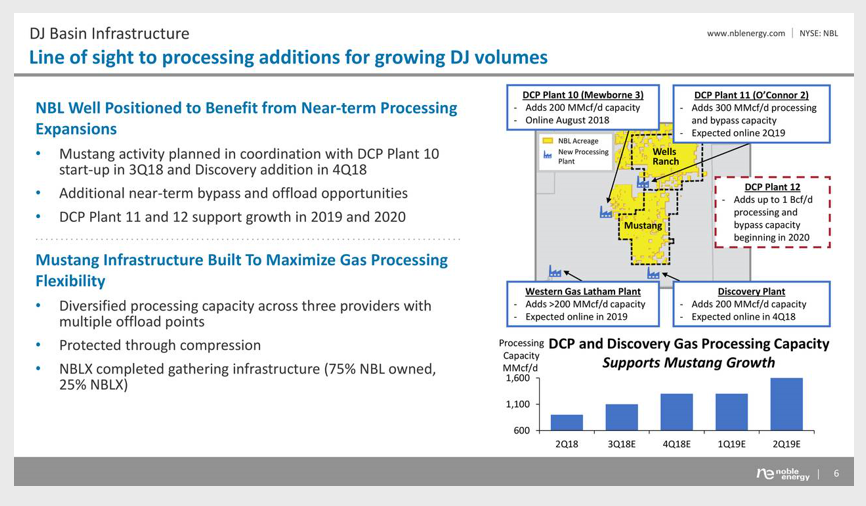 Noble Energy Shifting Focus To DJ Basin From The Permian - Noble ...