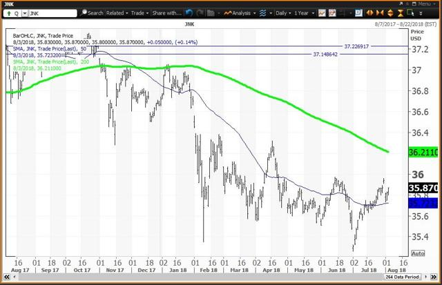 Daily Chart for JNK