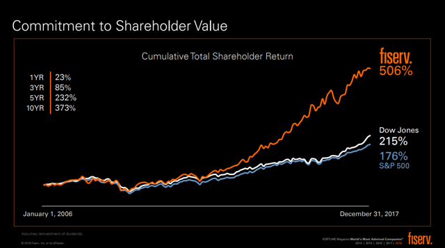 Fiserv is beating the market