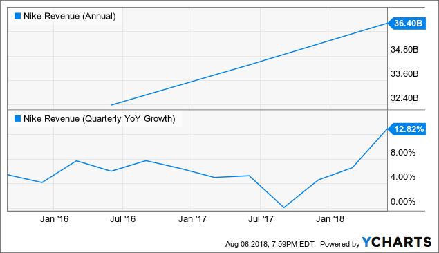 Nike Stock's Valuation Stutter - NIKE, Inc  (NYSE:NKE