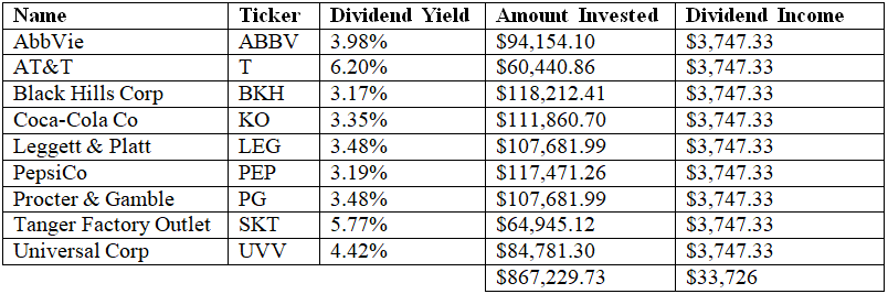 Beat The Recession With Dividends | Seeking Alpha