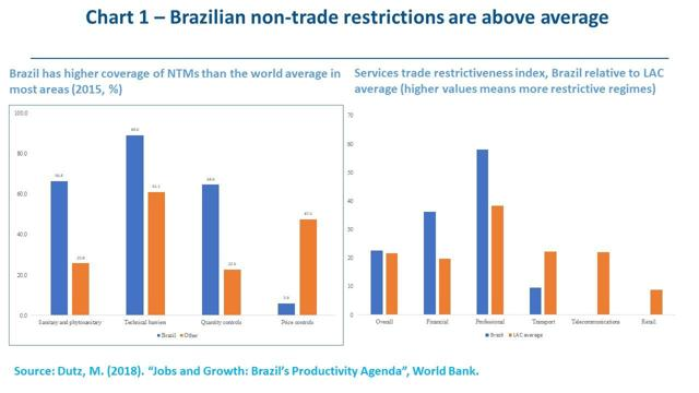 Benefits And Costs Of Opening Brazils Foreign Trade Seeking Alpha