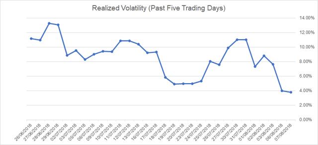 Investing com forex volatility calculator