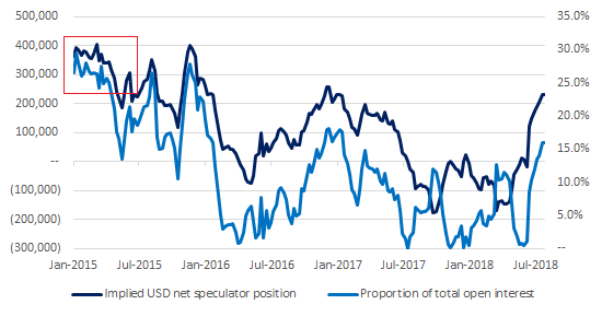 8-8-2018 USD Spec COT Report