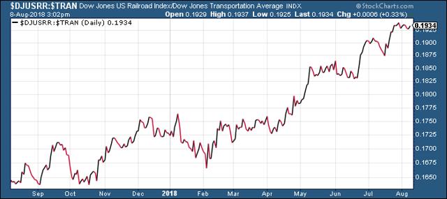 Dow Jones U.S. Railroads Index vs. Dow Jones Transportation Average