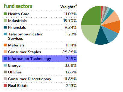 NOBL - Sector Weighting