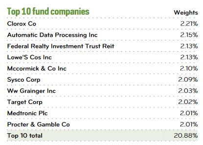 NOBL - Top 10 Holdings