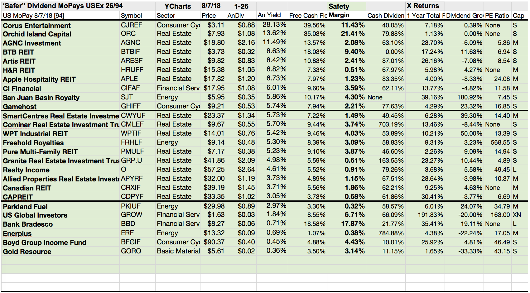26 safer monthly paid dividend equities cover their u s august