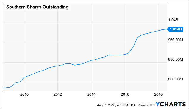 Southern Company Vogtle Pain But Dividend Gain Southern Company